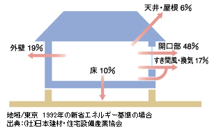 住宅の開口部における熱の逃げる割合