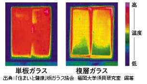 板ガラスと複層ガラスの断熱性の違い