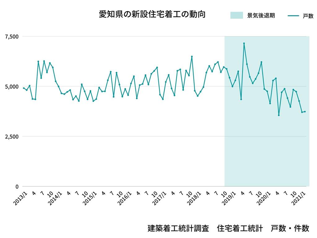 愛知県の新設住宅着工の動向 戸数