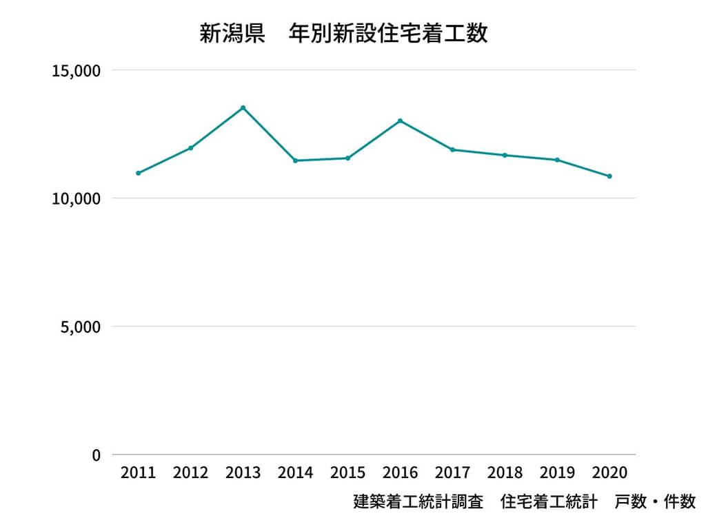 新潟の新設住宅着工数のグラフ