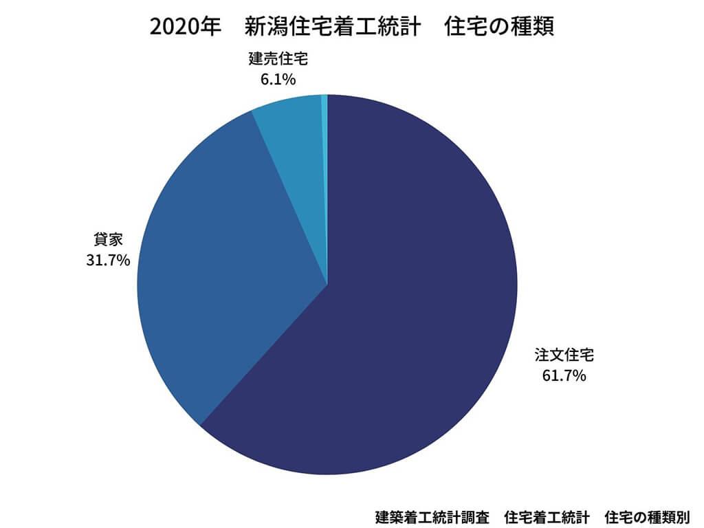 新潟の住宅着工統計のグラフ